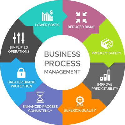 business_process_management